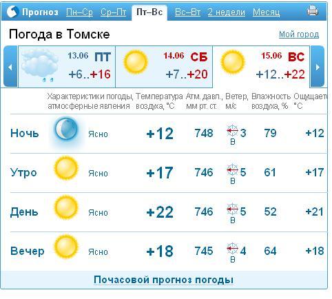 Pogodaby погода санктпетербург россия прогноз